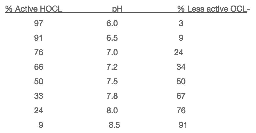 pH Effect on Hypochlorous Acid and Hypochlorite Ion - Alpha Pools